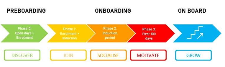 Student Onboarding Model #2